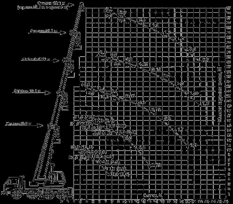 arenda-avtokrana-galichanin-35-tonn-gruz