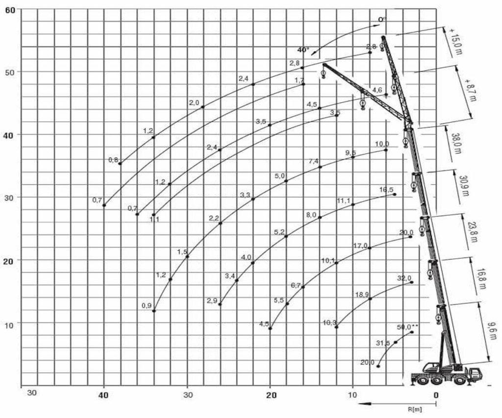arenda-avtokrana-grove-GM-3050-50-tonn-gruz