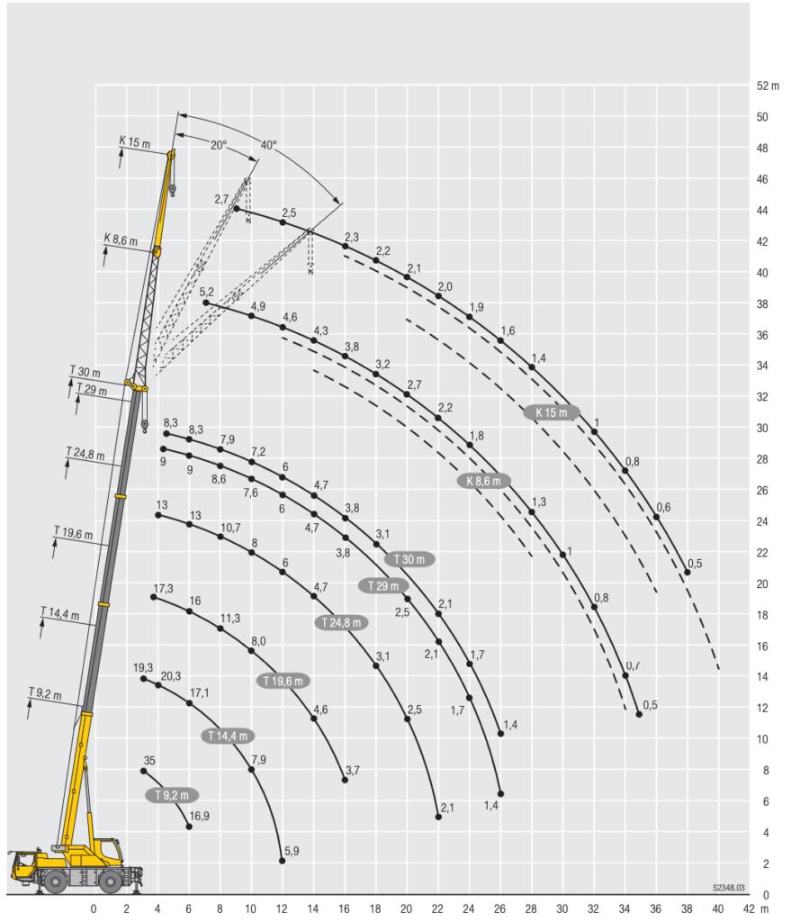 arenda-avtokrana-ltm-1030-35-tonn-gruz