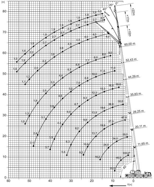 arenda-avtokrana-grove-gmk-5095-95-tonn-gruz