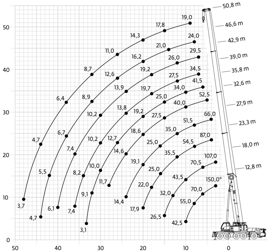 arenda-avtokrana-grove-gmk-5150-150-tonn-gruz