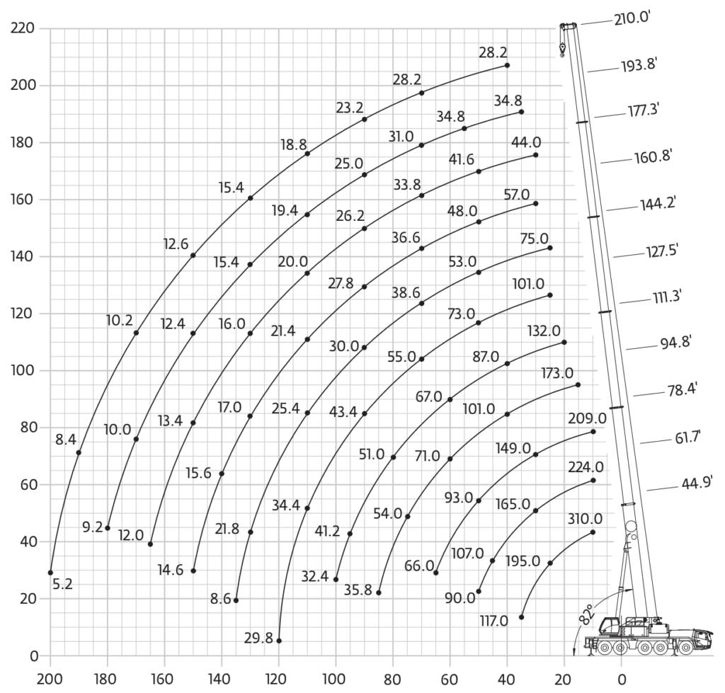 arenda-avtokrana-grove-gmk-5200-200-tonn-gruz