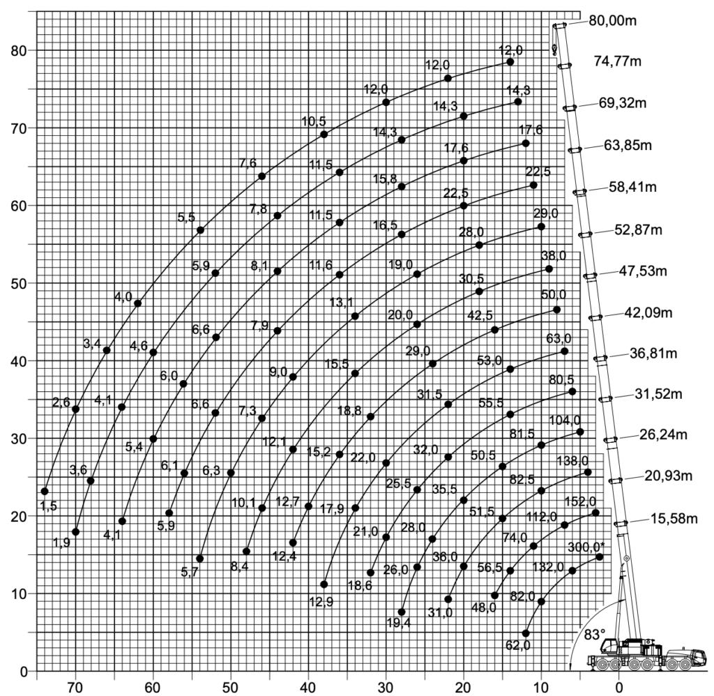 arenda-avtokrana-grove-gmk-6300-300-tonn-gruz
