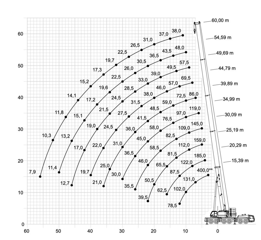 arenda-avtokrana-grove-gmk-6400-400-tonn-gruz