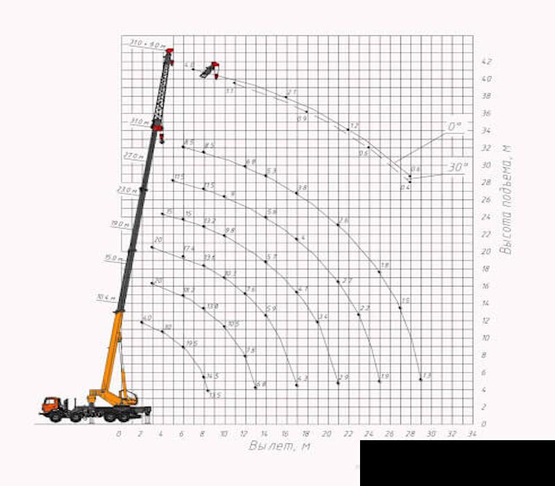 arenda-avtokrana-klinci-40-tonn-gruz