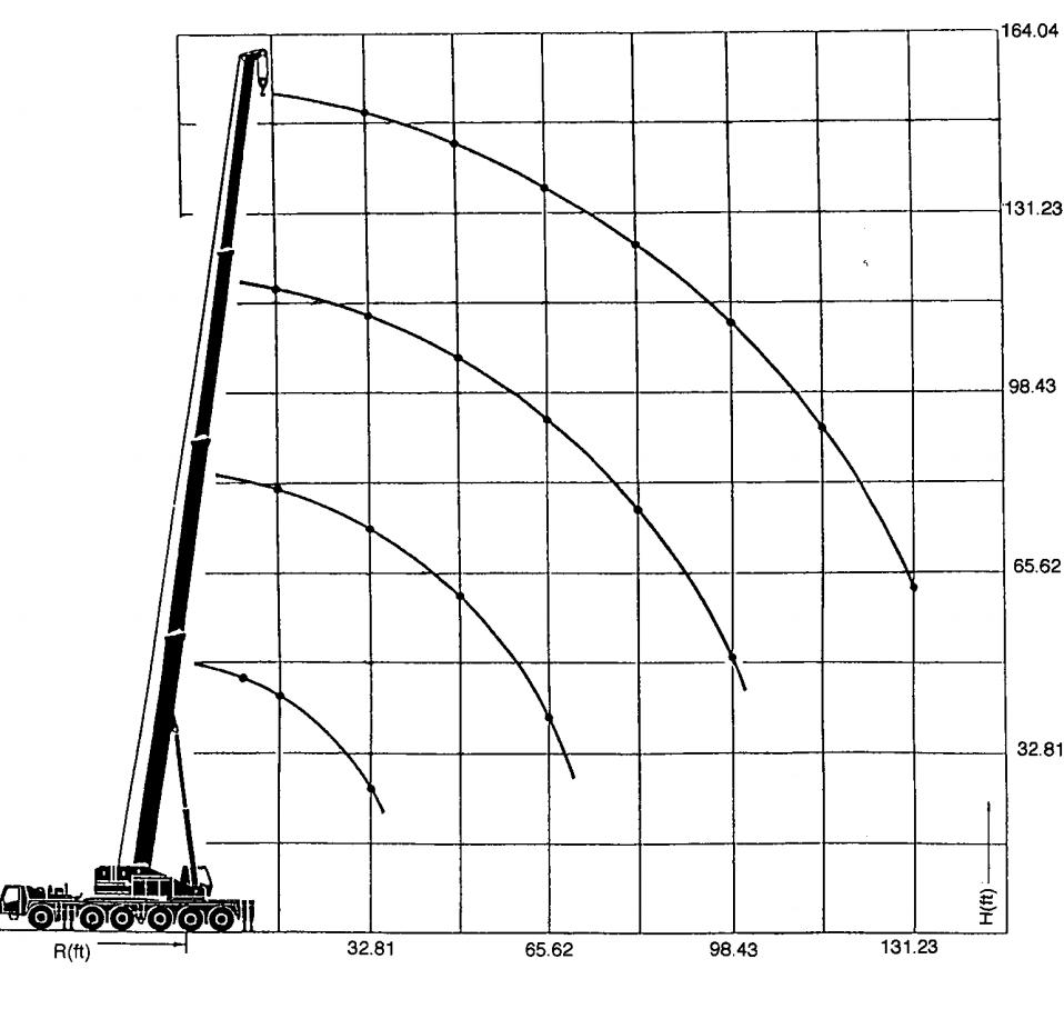 arenda-avtokrana-krupp-kmk6140-140-tonn-gruz