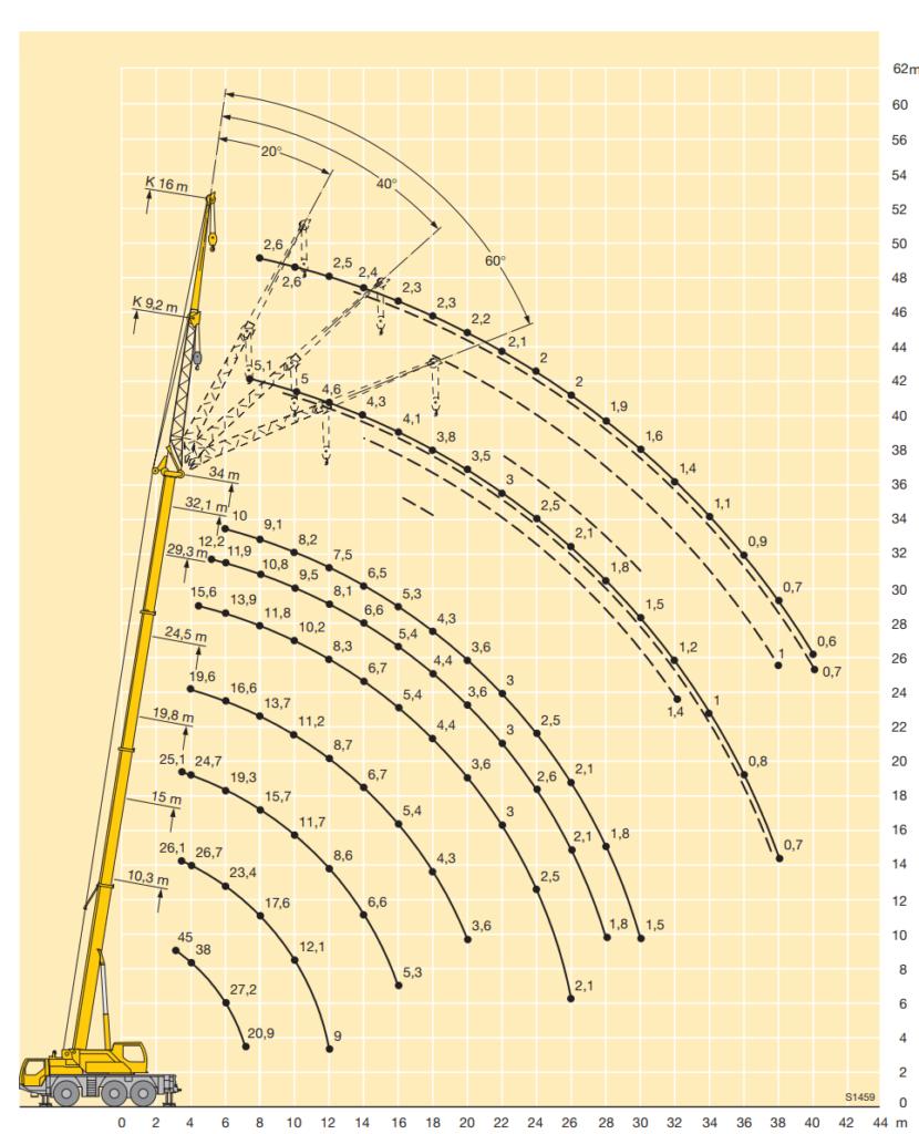 arenda-avtokrana-ltm-1045-45-tonn-gruz