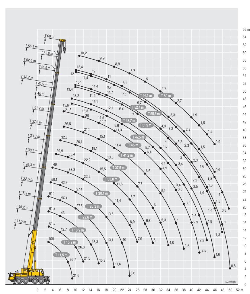 arenda-avtokrana-ltm-1100-100-tonn-gruz