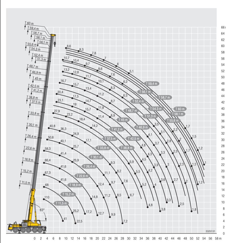 arenda-avtokrana-ltm-1110-110-tonn-gruz
