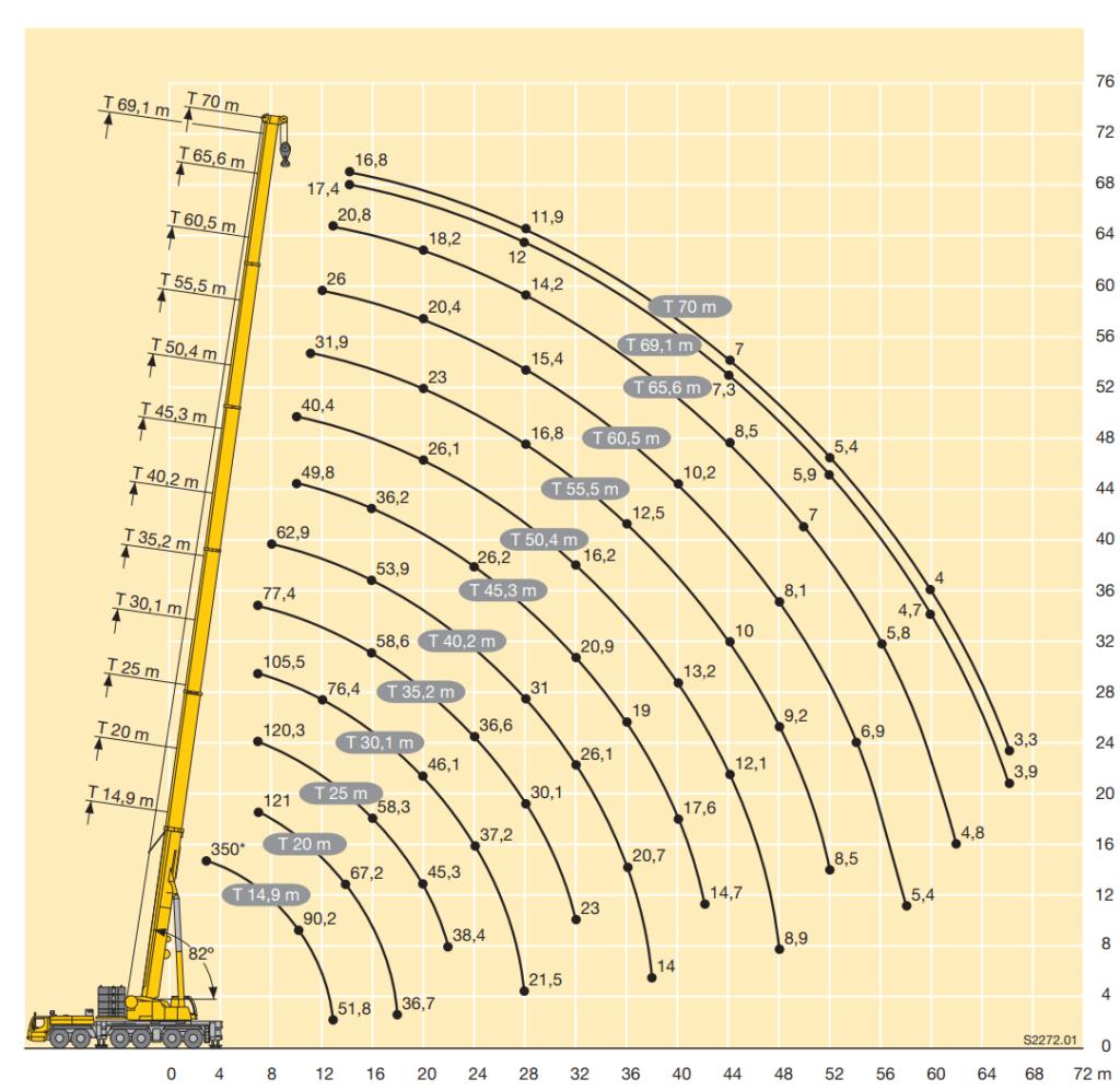 arenda-avtokrana-ltm-1350-350-tonn-gruz