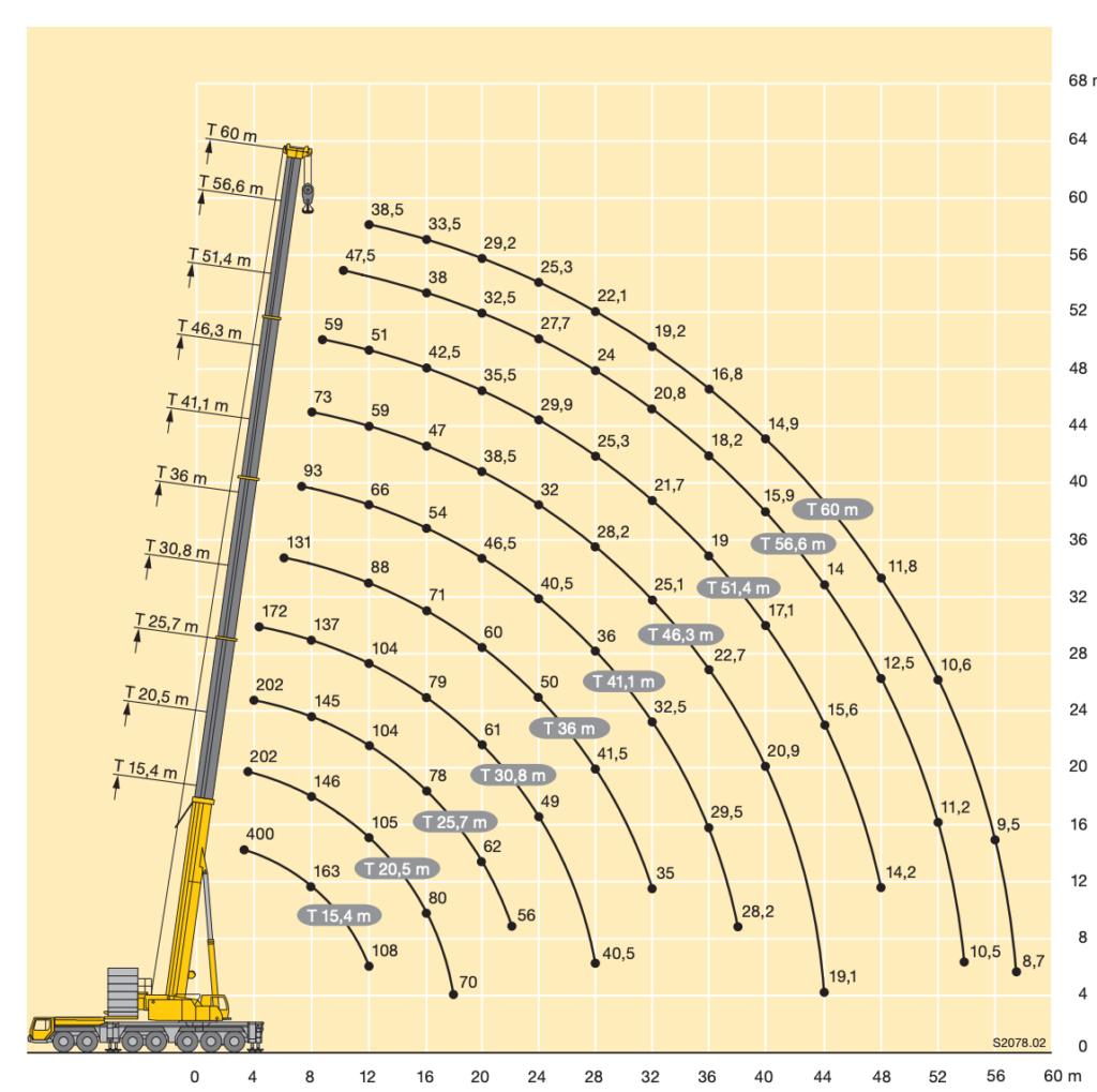 arenda-avtokrana-ltm-1400-400-tonn-gruz