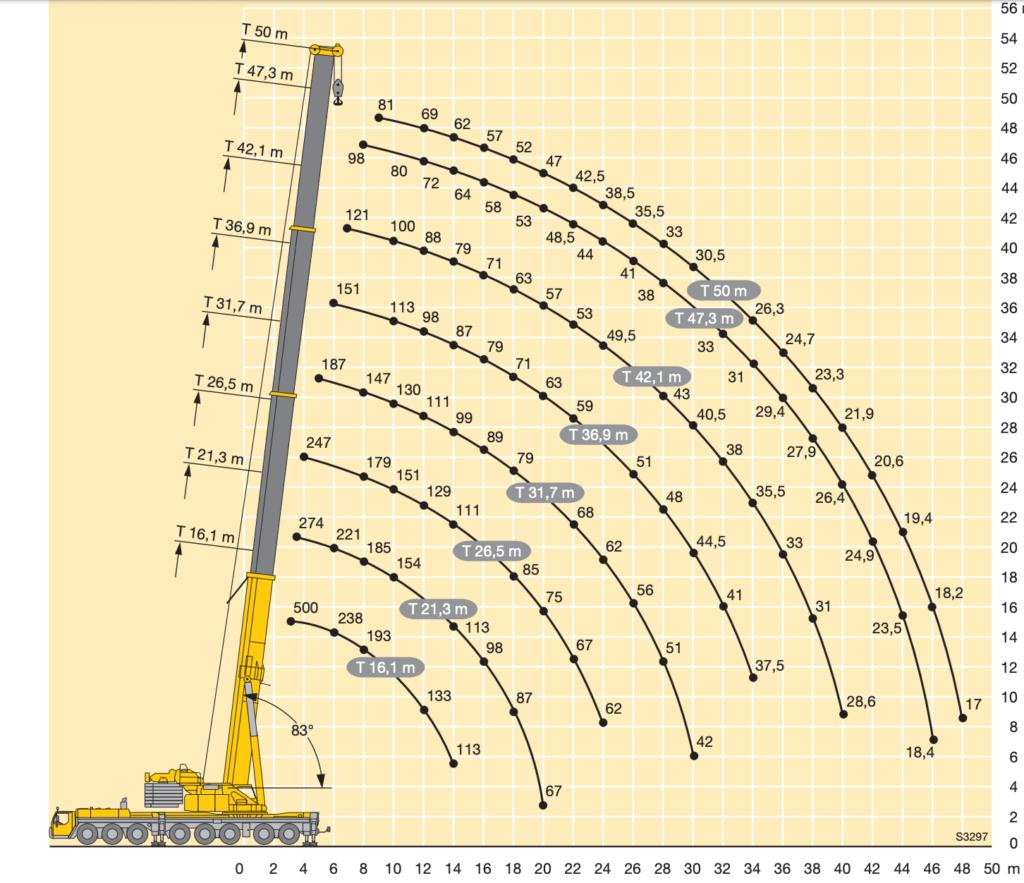 arenda-avtokrana-ltm-1500-500-tonn-gruz