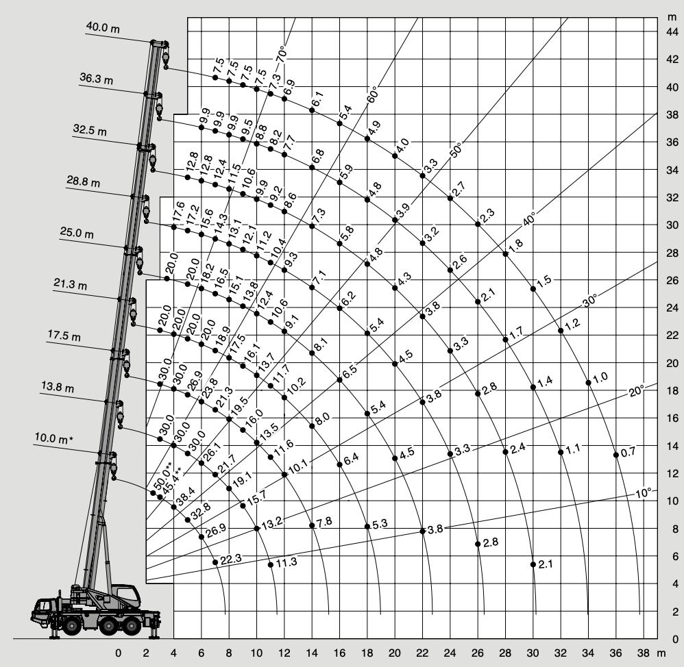 arenda-avtokrana-tadano-atf45-45-tonn-gruz